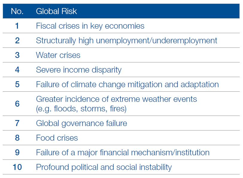 Top 10 Global Risks 2014